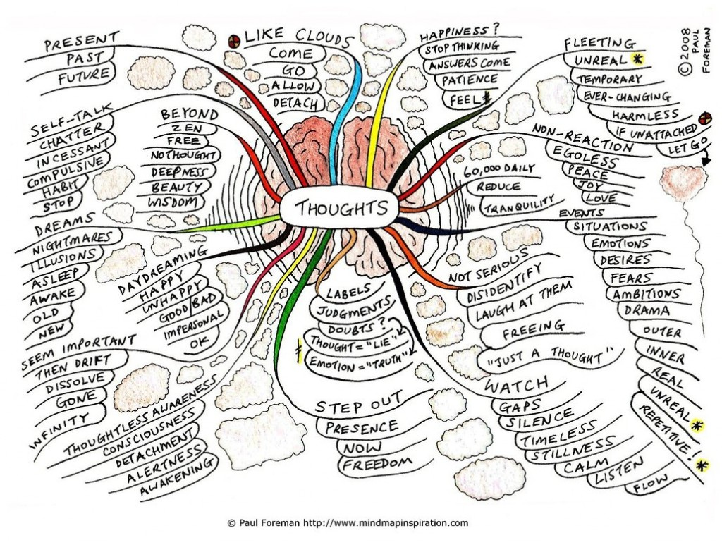 Thoughts_Mind_Map_by_Creativeinspiration